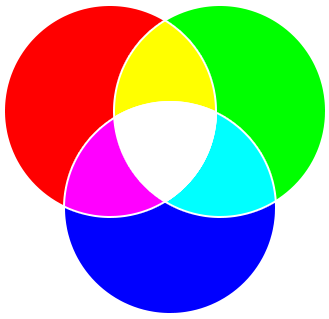 In fact, in the print industry the primary colors are considered cyan,  magenta and yellow. (commonly referred to as cmyk, where k stands for  black).